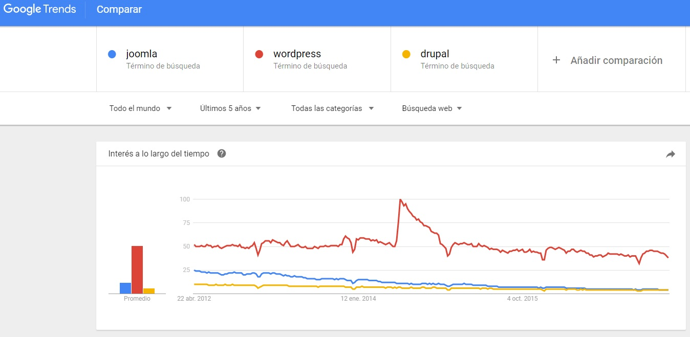 tendencias en CMS