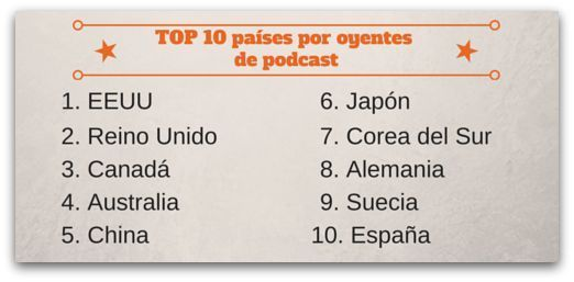 TOP-10-podcast