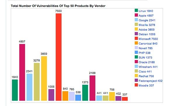 vulnerabilidad por fabricante